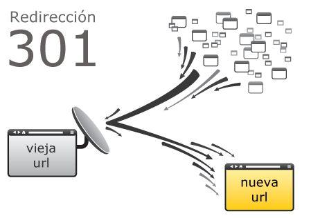 Redireccionamiento 301 para SEO